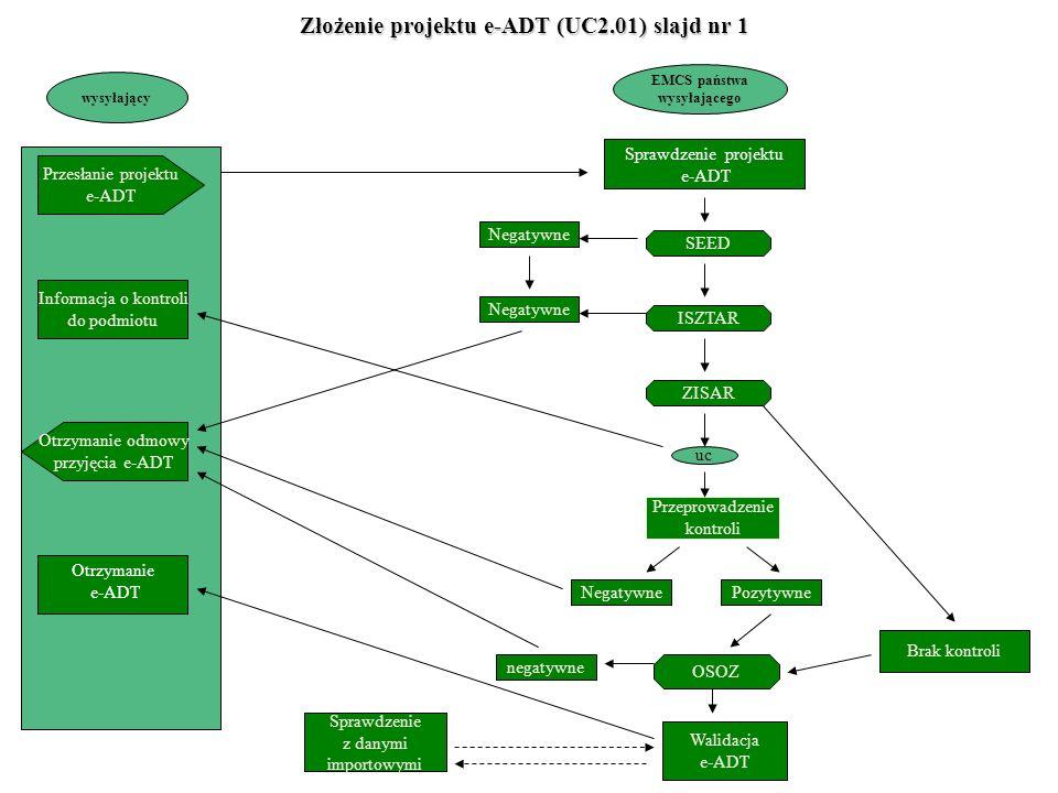 Sprawdzenie projektu e-ADT wysyłający EMCS państwa wysyłającego Przesłanie projektu e-ADT Otrzymanie odmowy przyjęcia e-ADT Sprawdzenie z danymi importowymi Walidacja e-ADT SEED ISZTAR ZISAR Informacja o kontroli do podmiotu Przeprowadzenie kontroli OSOZ Brak kontroli Negatywne negatywne uc Otrzymanie e-ADT Negatywne Pozytywne Złożenie projektu e-ADT (UC2.01) slajd nr 1