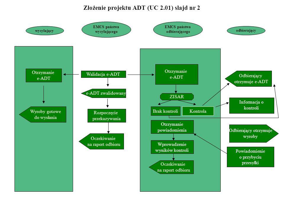 EMCS państwa wysyłającego EMCS państwa odbierającego odbierający Walidacja e-ADT e-ADT zwalidowany Rozpoczęcie przekazywania Oczekiwanie na raport odbioru Otrzymanie e-ADT Oczekiwanie na raport odbioru Odbierający otrzymuje e-ADT wysyłający Otrzymanie e-ADT Wyroby gotowe do wysłania ZISAR KontrolaBrak kontroli Informacja o kontroli Powiadomienie o przybyciu przesyłki Otrzymanie powiadomienia Wprowadzenie wyników kontroli Odbierający otrzymuje wyroby Złożenie projektu ADT (UC 2.01) slajd nr 2