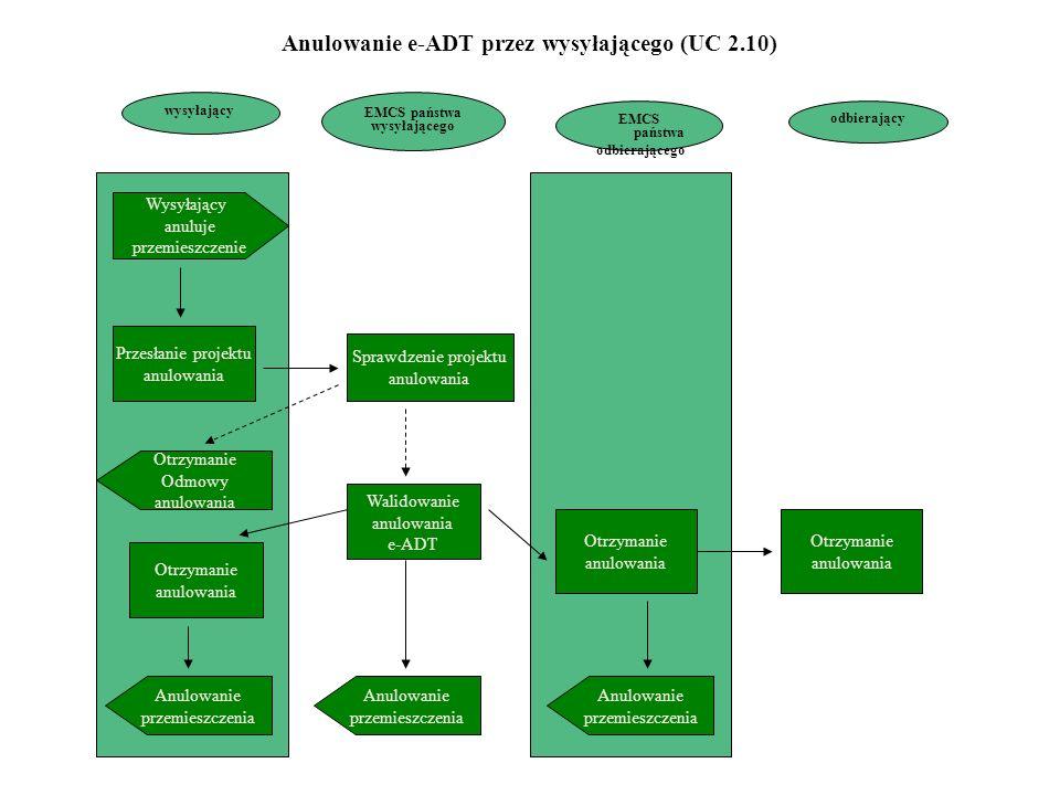 wysyłający EMCS państwa odbierającego Wysyłający anuluje przemieszczenie Przesłanie projektu anulowania Otrzymanie Odmowy anulowania Otrzymanie anulowania Anulowanie przemieszczenia Sprawdzenie projektu anulowania Walidowanie anulowania e-ADT Otrzymanie anulowania Anulowanie przemieszczenia EMCS państwa wysyłającego odbierający Anulowanie przemieszczenia Otrzymanie anulowania Anulowanie e-ADT przez wysyłającego (UC 2.10)
