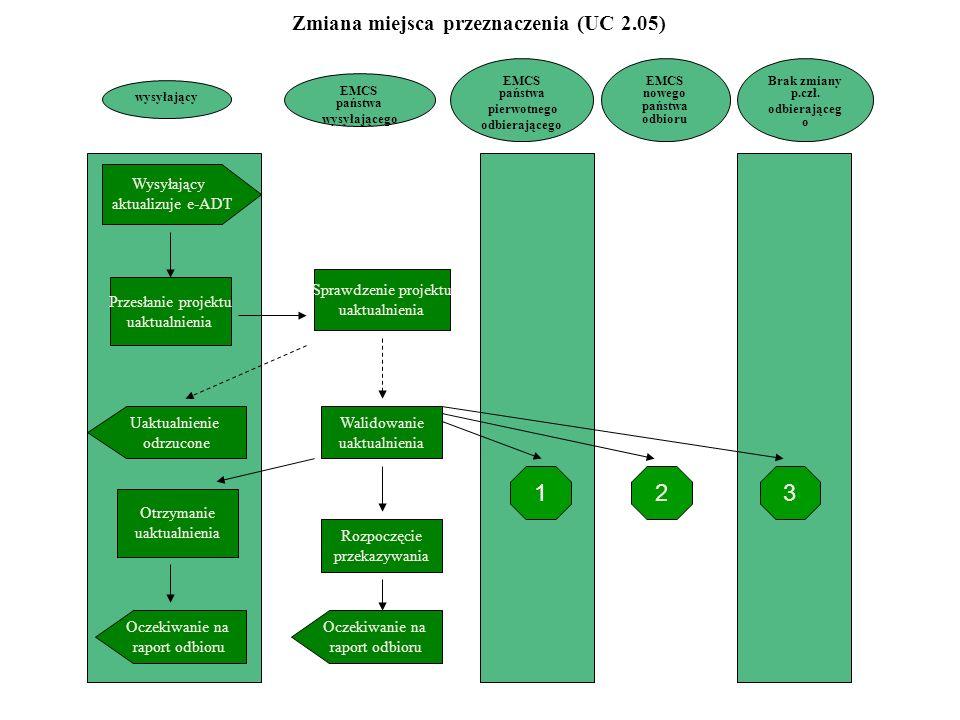wysyłający EMCS państwa pierwotnego odbierającego Wysyłający aktualizuje e-ADT Przesłanie projektu uaktualnienia Uaktualnienie odrzucone Otrzymanie uaktualnienia Oczekiwanie na raport odbioru Sprawdzenie projektu uaktualnienia Walidowanie uaktualnienia Rozpoczęcie przekazywania Oczekiwanie na raport odbioru Brak zmiany p.czł.