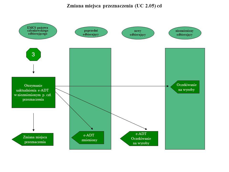 poprzedni odbierający Zmiana miejsca przeznaczenia Otrzymanie uaktualnienia e-ADT w niezmienionym p. czł. przeznaczenia niezmieniony odbierający 3 e-A