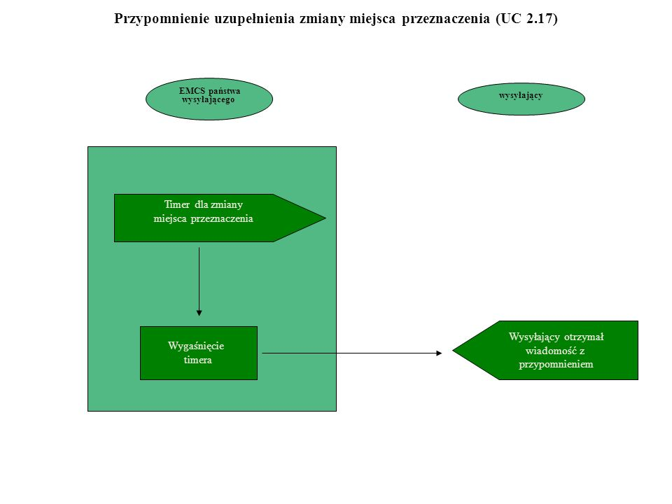 EMCS państwa wysyłającego Timer dla zmiany miejsca przeznaczenia Wygaśnięcie timera Wysyłający otrzymał wiadomość z przypomnieniem wysyłający Przypomnienie uzupełnienia zmiany miejsca przeznaczenia (UC 2.17)
