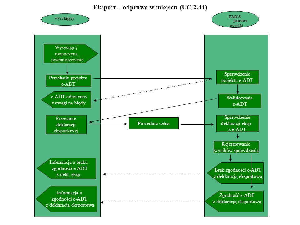 wysyłający EMCS państwa wysyłki Wysyłający rozpoczyna przemieszczenie e-ADT odrzucony z uwagi na błędy Przesłanie deklaracji eksportowej Procedura celna Sprawdzenie projektu e-ADT Walidowanie e-ADT Sprawdzenie deklaracji eksp.