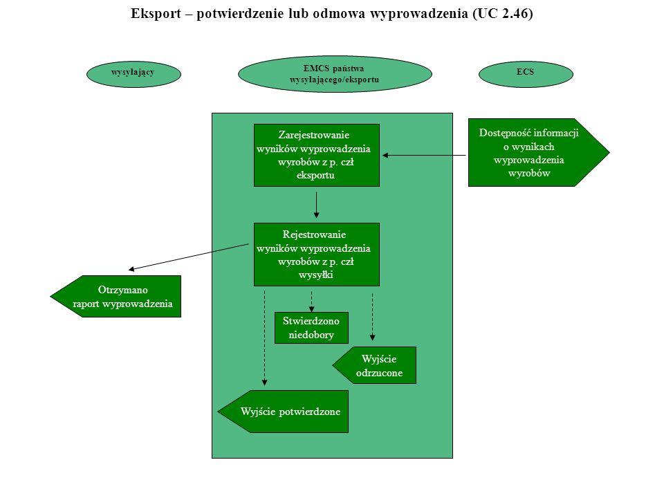 wysyłający Dostępność informacji o wynikach wyprowadzenia wyrobów Otrzymano raport wyprowadzenia Zarejestrowanie wyników wyprowadzenia wyrobów z p.
