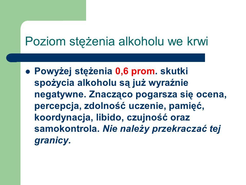 Poziom stężenia alkoholu we krwi Powyżej stężenia 0,6 prom. skutki spożycia alkoholu są już wyraźnie negatywne. Znacząco pogarsza się ocena, percepcja
