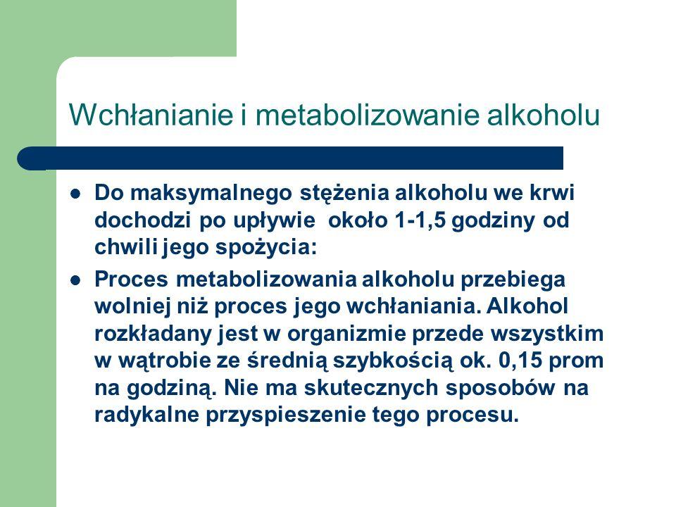 Wchłanianie i metabolizowanie alkoholu Do maksymalnego stężenia alkoholu we krwi dochodzi po upływie około 1-1,5 godziny od chwili jego spożycia: Proc