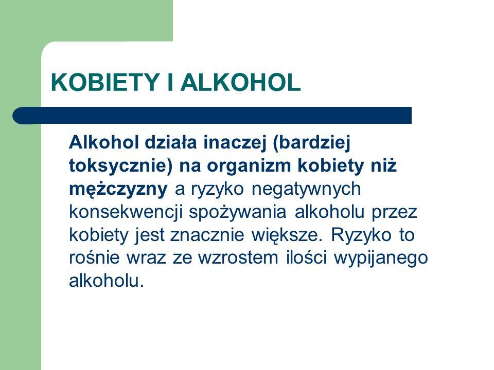 KOBIETY I ALKOHOL Alkohol działa inaczej (bardziej toksycznie) na organizm kobiety niż mężczyzny a ryzyko negatywnych konsekwencji spożywania alkoholu