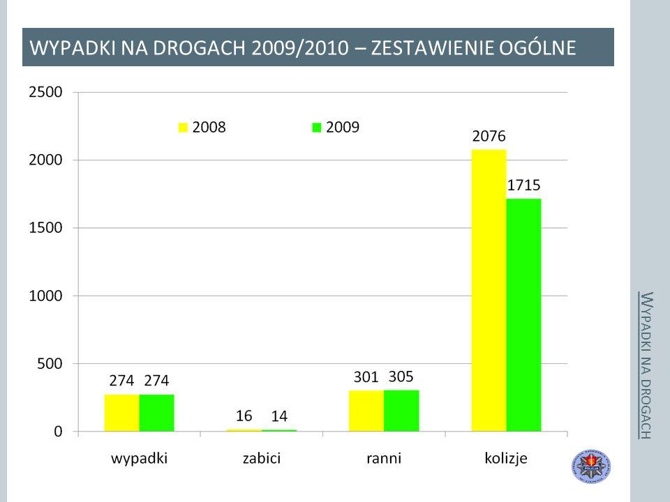 Wypadki drogowe z udziałem dzieci – wiek 0 < 13 < 18 W YPADKI NA DROGACH WYPADKI NA DROGACH 2009/2010 – ZESTAWIENIE OGÓLNE