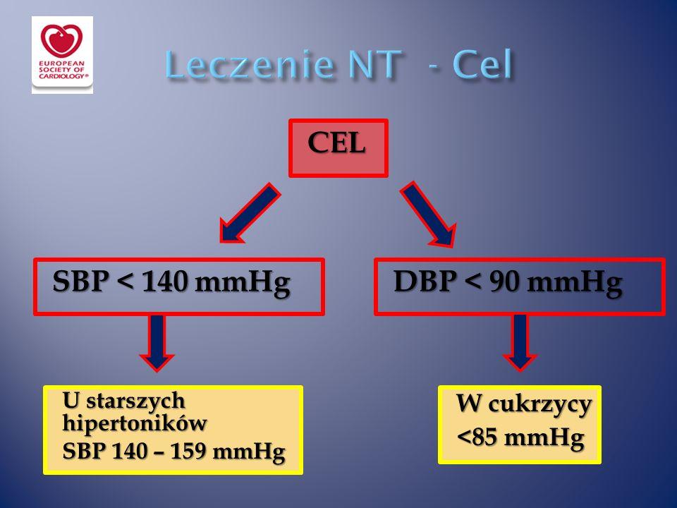 SBP < 140 mmHg DBP < 90 mmHg CEL U starszych hipertoników SBP 140 – 159 mmHg W cukrzycy <85 mmHg