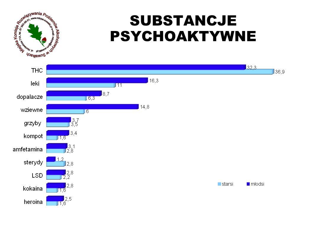 SUBSTANCJE PSYCHOAKTYWNE