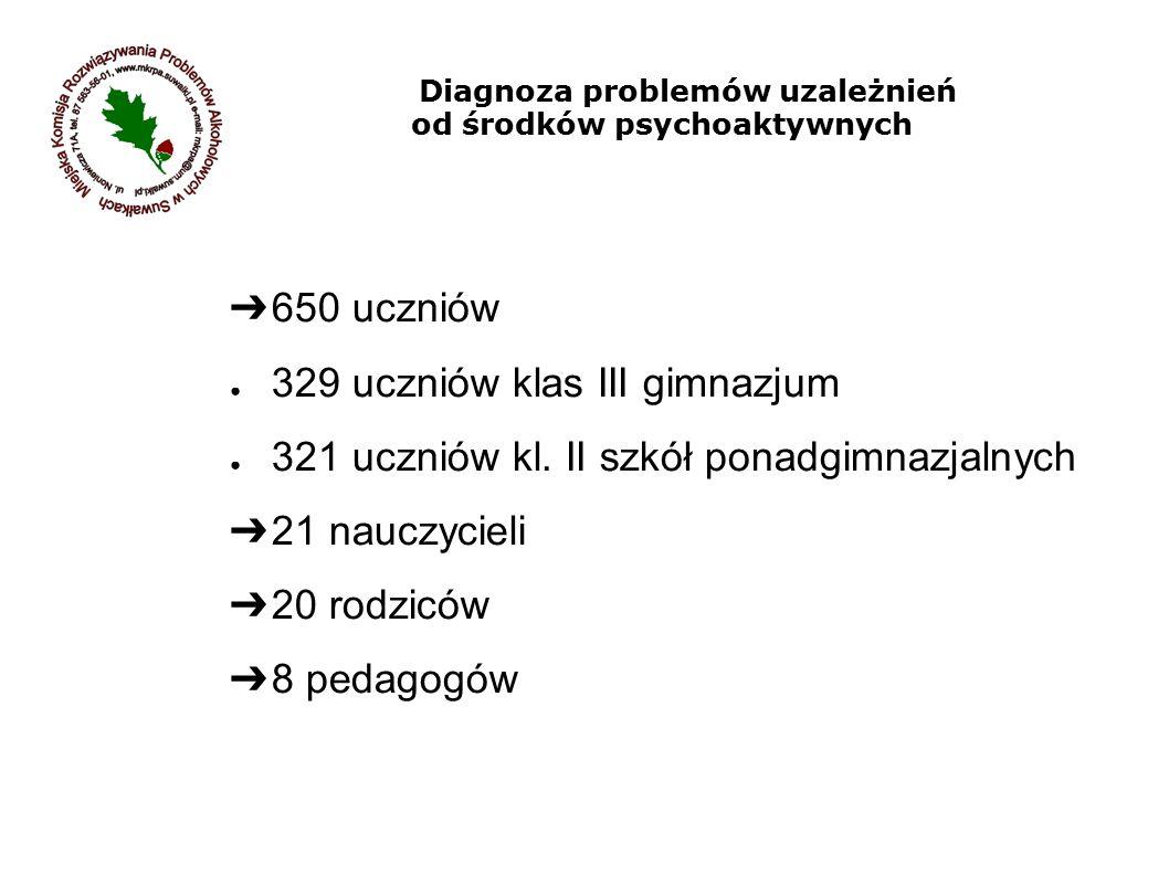 Diagnoza problemów uzależnień od środków psychoaktywnych ➔ 650 uczniów ● 329 uczniów klas III gimnazjum ● 321 uczniów kl. II szkół ponadgimnazjalnych