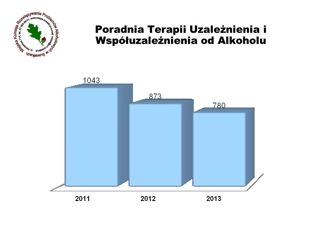 Poradnia Terapii Uzależnienia i Współuzależnienia od Alkoholu