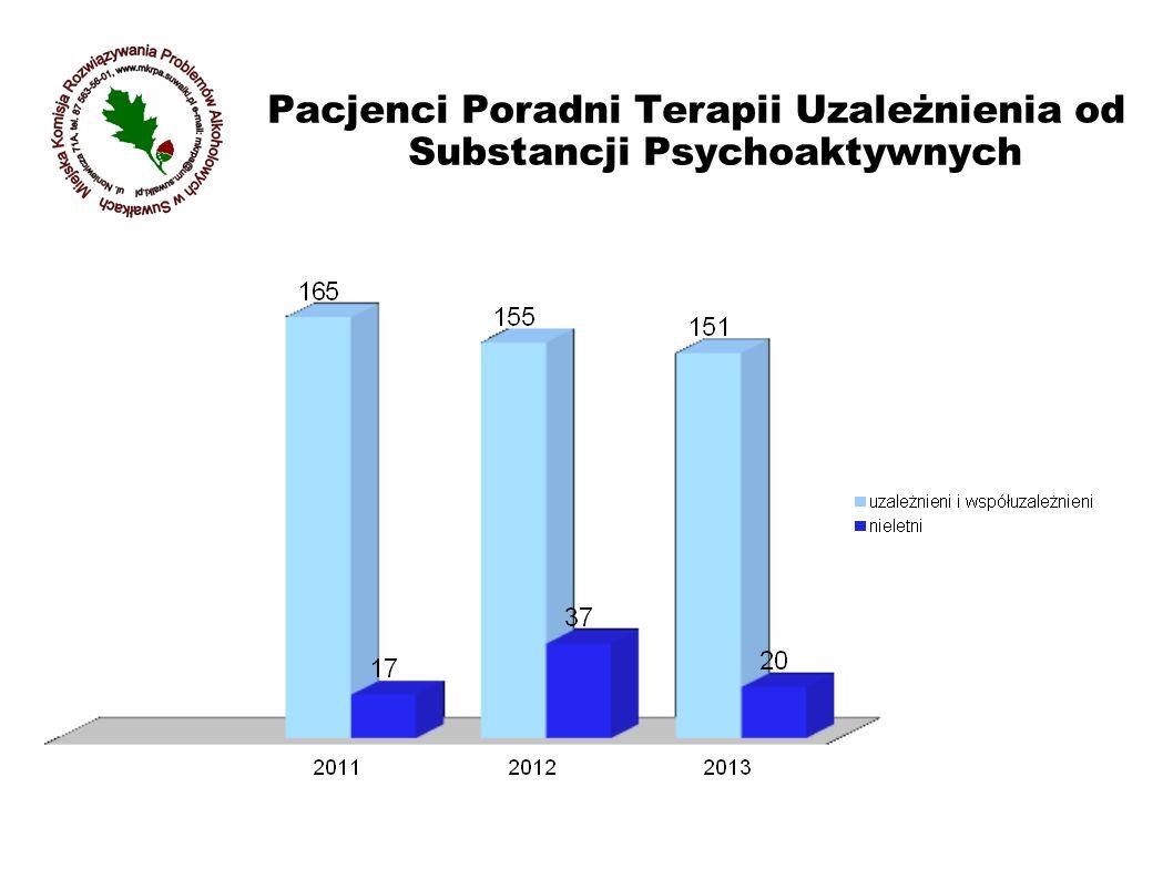 Pacjenci Poradni Terapii Uzależnienia od Substancji Psychoaktywnych