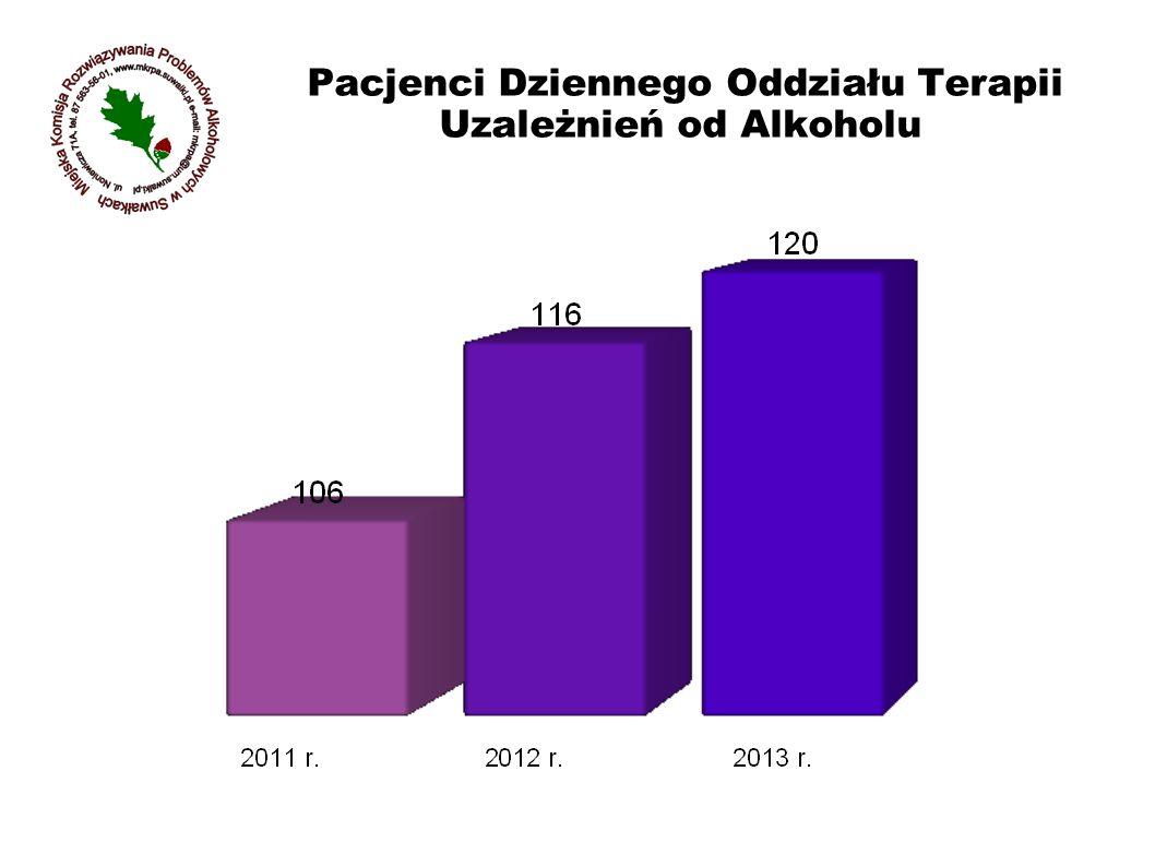Pacjenci Dziennego Oddziału Terapii Uzależnień od Alkoholu