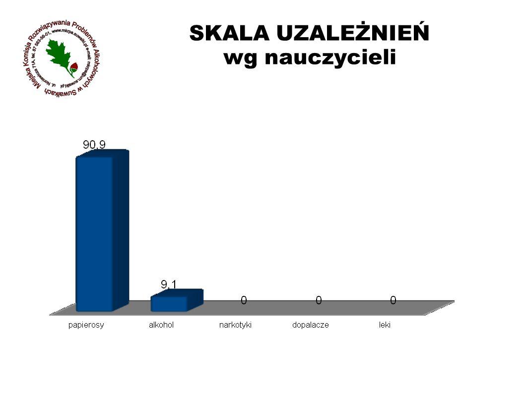 - OCENA DOSTĘPNOŚCI SUBASTANCJI PSYCHOAKTYWNYCH wg młodzieży