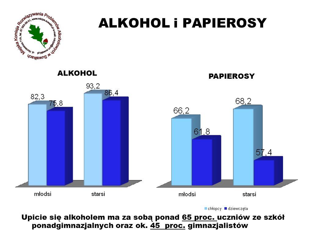 ALKOHOL i PAPIEROSY ALKOHOL PAPIEROSY Upicie się alkoholem ma za sobą ponad 65 proc. uczniów ze szkół ponadgimnazjalnych oraz ok. 45 proc. gimnazjalis