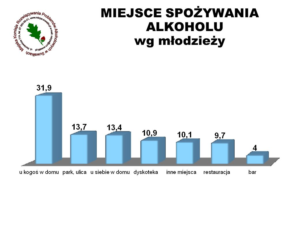 MIEJSCE SPOŻYWANIA ALKOHOLU wg młodzieży