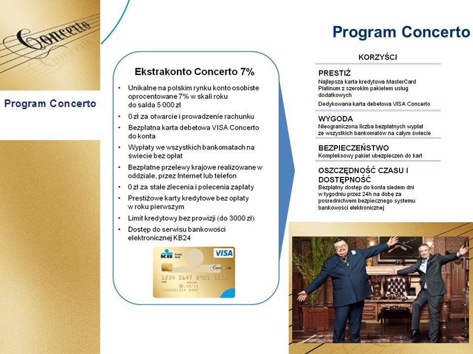 Do zwolnienia z opłaty za prowadzenie Ekstrakonta Concerto wystarczą regularne miesięczne wpływy na konto osobiste w wysokości min.