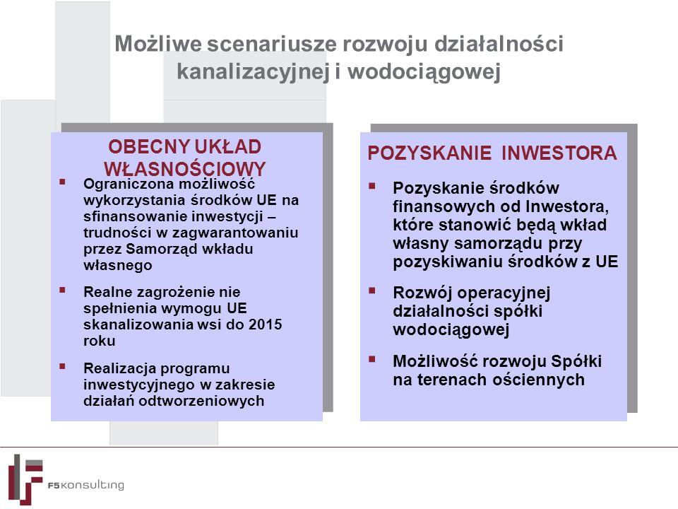 Możliwe scenariusze rozwoju działalności kanalizacyjnej i wodociągowej  Ograniczona możliwość wykorzystania środków UE na sfinansowanie inwestycji – trudności w zagwarantowaniu przez Samorząd wkładu własnego  Realne zagrożenie nie spełnienia wymogu UE skanalizowania wsi do 2015 roku  Realizacja programu inwestycyjnego w zakresie działań odtworzeniowych  Ograniczona możliwość wykorzystania środków UE na sfinansowanie inwestycji – trudności w zagwarantowaniu przez Samorząd wkładu własnego  Realne zagrożenie nie spełnienia wymogu UE skanalizowania wsi do 2015 roku  Realizacja programu inwestycyjnego w zakresie działań odtworzeniowych  Pozyskanie środków finansowych od Inwestora, które stanowić będą wkład własny samorządu przy pozyskiwaniu środków z UE  Rozwój operacyjnej działalności spółki wodociągowej  Możliwość rozwoju Spółki na terenach ościennych  Pozyskanie środków finansowych od Inwestora, które stanowić będą wkład własny samorządu przy pozyskiwaniu środków z UE  Rozwój operacyjnej działalności spółki wodociągowej  Możliwość rozwoju Spółki na terenach ościennych OBECNY UKŁAD WŁASNOŚCIOWY POZYSKANIE INWESTORA