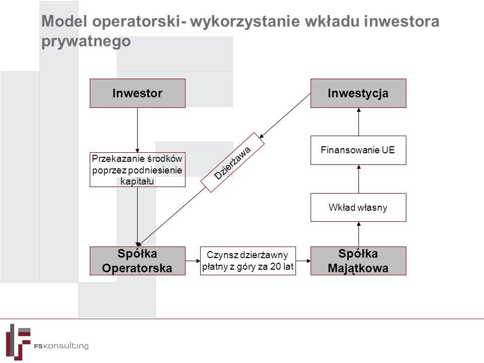 Model operatorski- wykorzystanie wkładu inwestora prywatnego Spółka Majątkowa InwestorInwestycja Przekazanie środków poprzez podniesienie kapitału Czynsz dzierżawny płatny z góry za 20 lat Wkład własny Finansowanie UE Dzierżawa Spółka Operatorska
