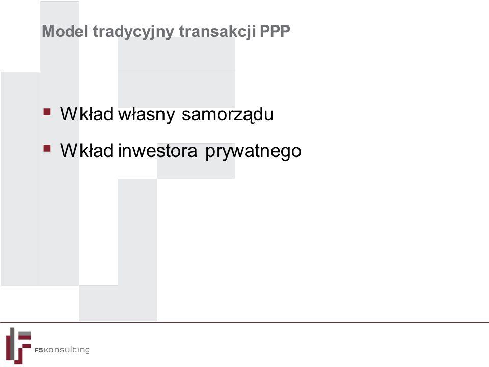 Model tradycyjny Podmiot Publiczny Bank SPV Operator InwestorInwestycja Wkład własny Finansowanie Wkład inwestora prywatnegoFinansowanie inwestycji Czynsze
