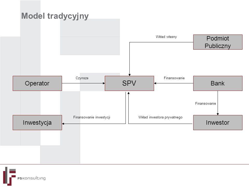 Model tradycyjny Podmiot Publiczny Bank SPV Operator InwestorInwestycja Wkład własny Finansowanie Wkład inwestora prywatnegoFinansowanie inwestycji Cz