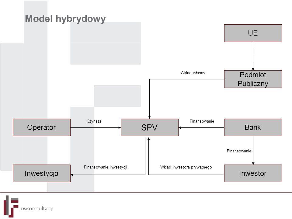 Model hybrydowy Podmiot Publiczny Bank SPV Operator InwestorInwestycja Wkład własny Finansowanie Wkład inwestora prywatnegoFinansowanie inwestycji Czynsze UE