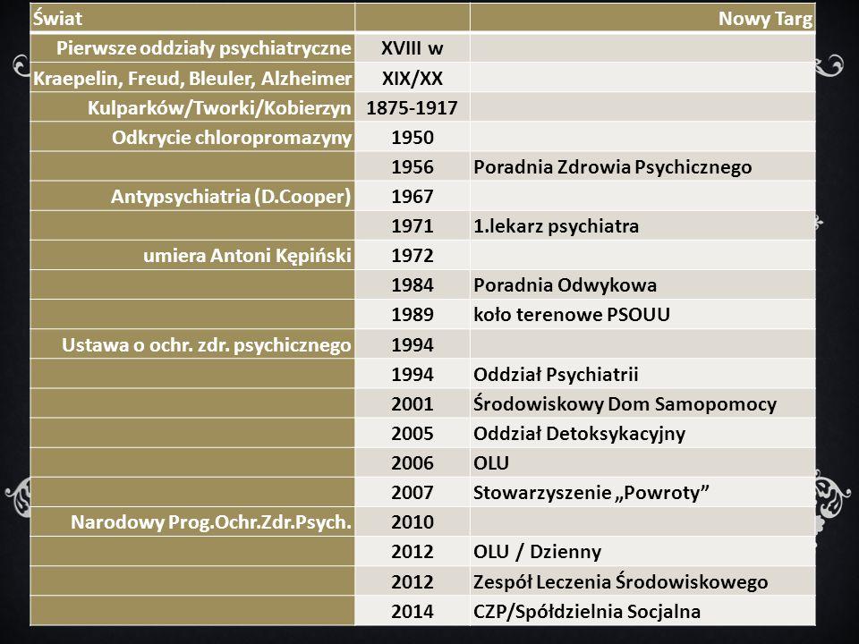 Świat Nowy Targ Pierwsze oddziały psychiatryczneXVIII w Kraepelin, Freud, Bleuler, AlzheimerXIX/XX Kulparków/Tworki/Kobierzyn1875-1917 Odkrycie chloropromazyny1950 1956Poradnia Zdrowia Psychicznego Antypsychiatria (D.Cooper)1967 19711.lekarz psychiatra umiera Antoni Kępiński1972 1984Poradnia Odwykowa 1989koło terenowe PSOUU Ustawa o ochr.