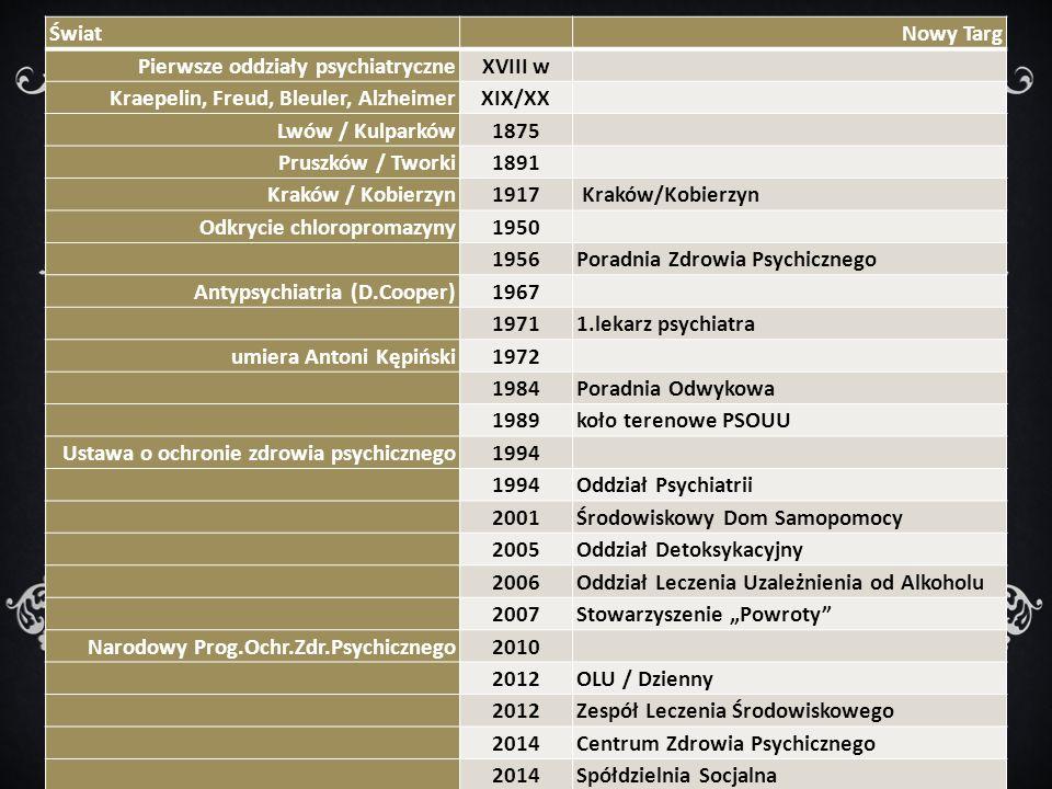 Świat Nowy Targ Pierwsze oddziały psychiatryczneXVIII w Kraepelin, Freud, Bleuler, AlzheimerXIX/XX Lwów / Kulparków1875 Pruszków / Tworki1891 Kraków /