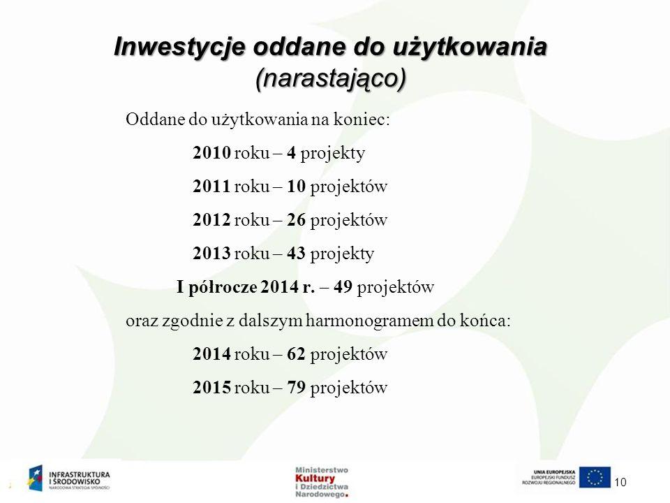 Inwestycje oddane do użytkowania (narastająco) Oddane do użytkowania na koniec: 2010 roku – 4 projekty 2011 roku – 10 projektów 2012 roku – 26 projektów 2013 roku – 43 projekty I półrocze 2014 r.
