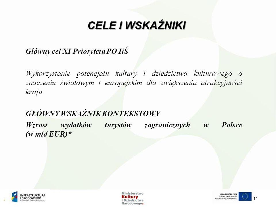 CELE I WSKAŹNIKI Główny cel XI Priorytetu PO IiŚ Wykorzystanie potencjału kultury i dziedzictwa kulturowego o znaczeniu światowym i europejskim dla zwiększenia atrakcyjności kraju GŁÓWNY WSKAŹNIK KONTEKSTOWY Wzrost wydatków turystów zagranicznych w Polsce (w mld EUR)* 11