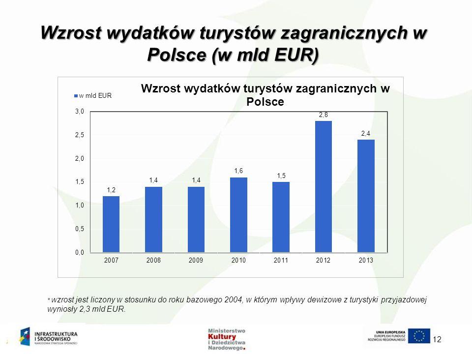 Wzrost wydatków turystów zagranicznych w Polsce (w mld EUR) 12 * W zrost jest liczony w stosunku do roku bazowego 2004, w którym wpływy dewizowe z turystyki przyjazdowej wyniosły 2,3 mld EUR.