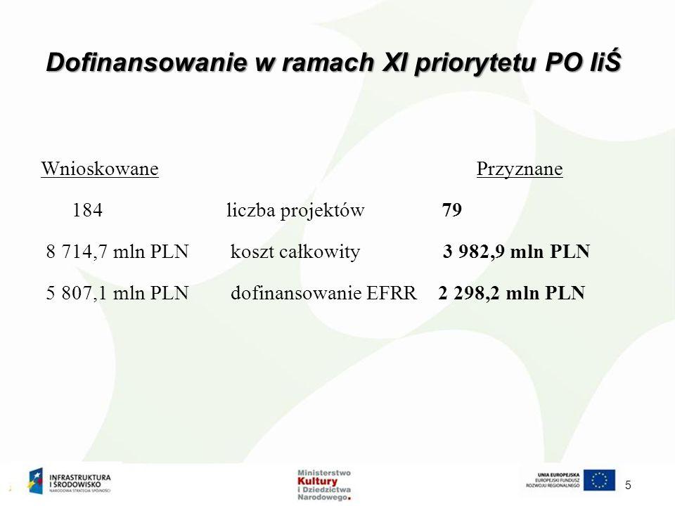 Dofinansowanie w ramach XI priorytetu PO IiŚ 5 Wnioskowane Przyznane 184 liczba projektów 79 8 714,7 mln PLN koszt całkowity 3 982,9 mln PLN 5 807,1 mln PLN dofinansowanie EFRR 2 298,2 mln PLN