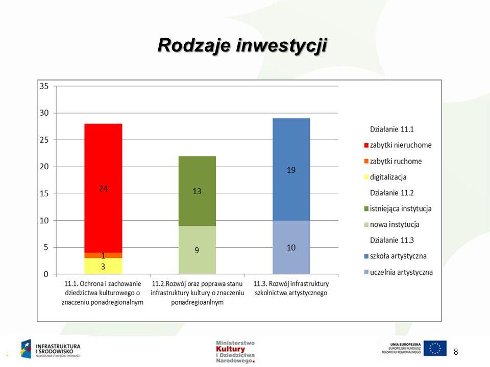 Rodzaje inwestycji 8