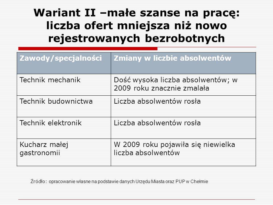 Wariant II –małe szanse na pracę: liczba ofert mniejsza niż nowo rejestrowanych bezrobotnych Zawody/specjalnościZmiany w liczbie absolwentów Technik m