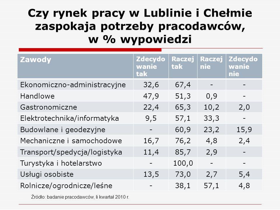 Czy rynek pracy w Lublinie i Chełmie zaspokaja potrzeby pracodawców, w % wypowiedzi Zawody Zdecydo wanie tak Raczej tak Raczej nie Zdecydo wanie nie Ekonomiczno-administracyjne32,667,4-- Handlowe47,951,30,9- Gastronomiczne22,465,310,22,0 Elektrotechnika/informatyka9,557,133,3- Budowlane i geodezyjne-60,923,215,9 Mechaniczne i samochodowe16,776,24,82,4 Transport/spedycja/logistyka11,485,72,9- Turystyka i hotelarstwo-100,0-- Usługi osobiste13,573,02,75,4 Rolnicze/ogrodnicze/leśne-38,157,14,8 Źródło: badanie pracodawców, Ii kwartał 2010 r.