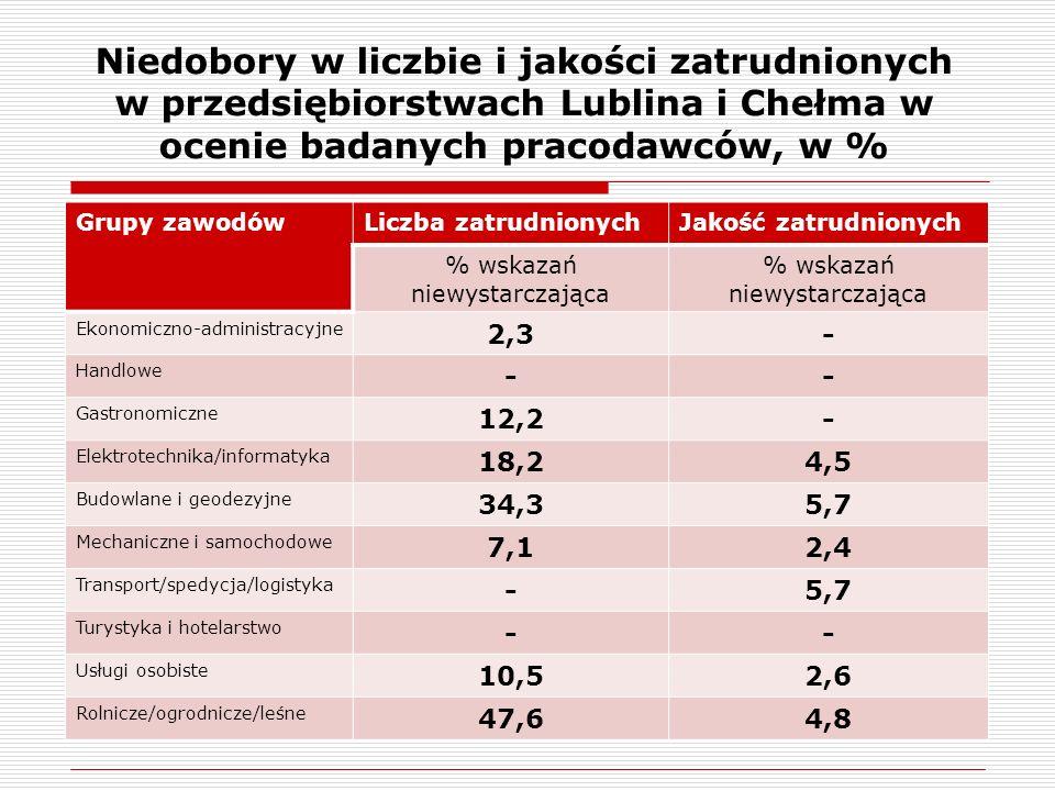 Niedobory w liczbie i jakości zatrudnionych w przedsiębiorstwach Lublina i Chełma w ocenie badanych pracodawców, w % Grupy zawodówLiczba zatrudnionychJakość zatrudnionych % wskazań niewystarczająca % wskazań niewystarczająca Ekonomiczno-administracyjne 2,3- Handlowe -- Gastronomiczne 12,2- Elektrotechnika/informatyka 18,24,5 Budowlane i geodezyjne 34,35,7 Mechaniczne i samochodowe 7,12,4 Transport/spedycja/logistyka -5,7 Turystyka i hotelarstwo -- Usługi osobiste 10,52,6 Rolnicze/ogrodnicze/leśne 47,64,8