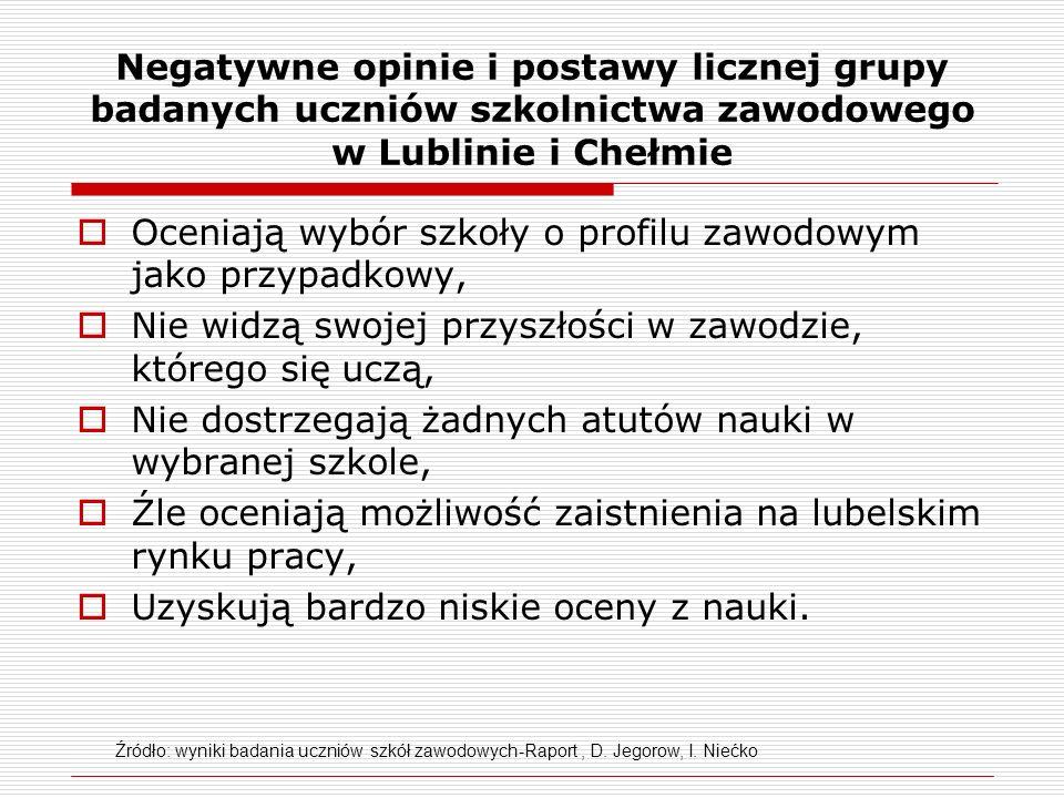 Negatywne opinie i postawy licznej grupy badanych uczniów szkolnictwa zawodowego w Lublinie i Chełmie  Oceniają wybór szkoły o profilu zawodowym jako