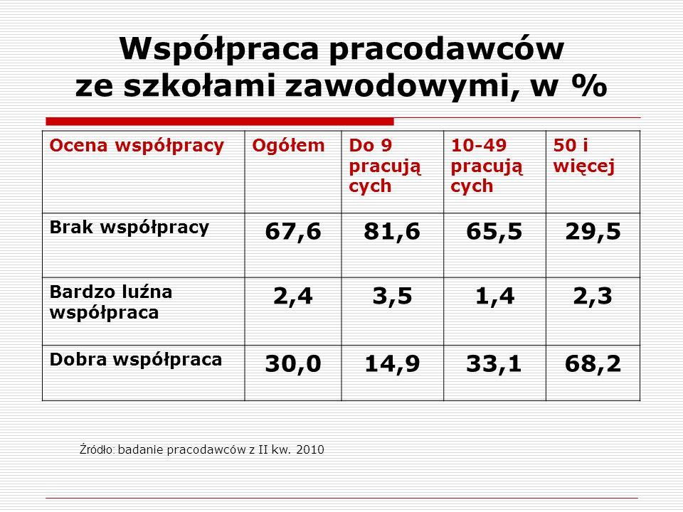 Współpraca pracodawców ze szkołami zawodowymi, w % Ocena współpracyOgółemDo 9 pracują cych 10-49 pracują cych 50 i więcej Brak współpracy 67,681,665,5