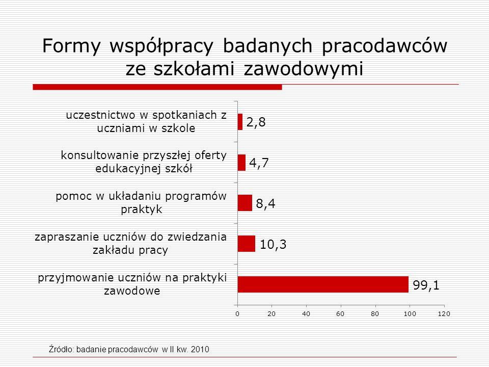 Formy współpracy badanych pracodawców ze szkołami zawodowymi Źródło: badanie pracodawców w II kw. 2010