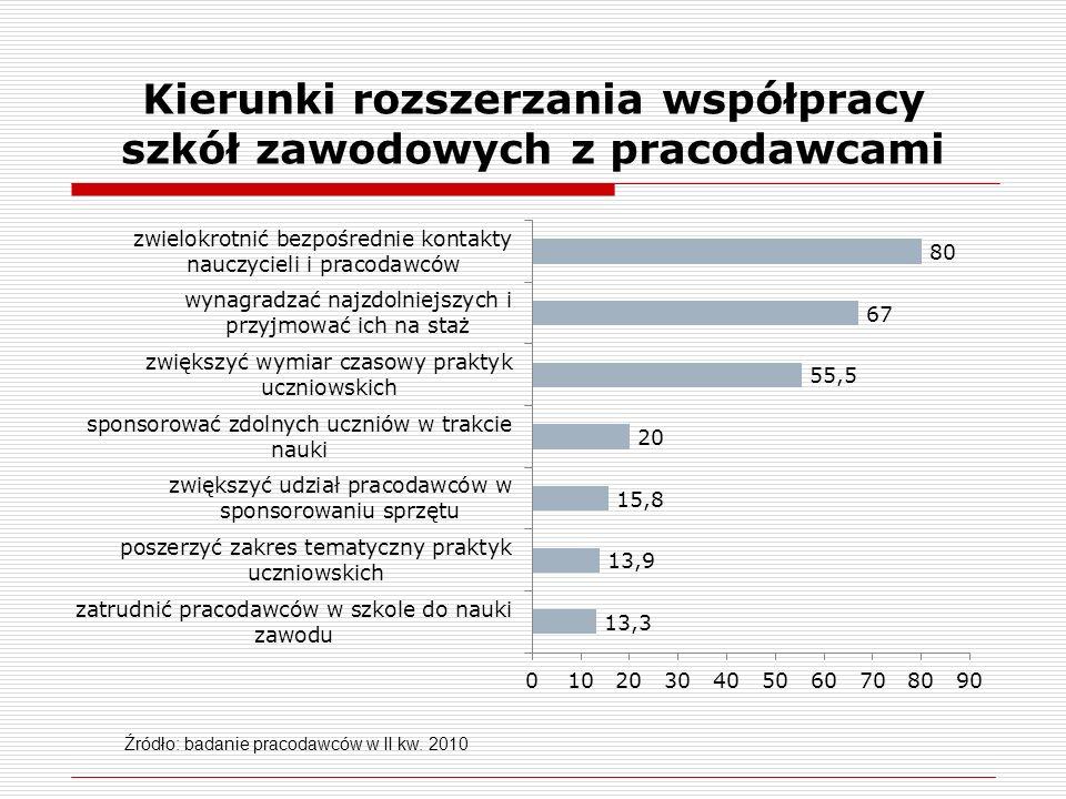 Kierunki rozszerzania współpracy szkół zawodowych z pracodawcami Źródło: badanie pracodawców w II kw. 2010