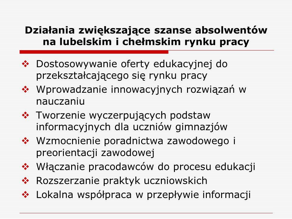 Działania zwiększające szanse absolwentów na lubelskim i chełmskim rynku pracy  Dostosowywanie oferty edukacyjnej do przekształcającego się rynku pra