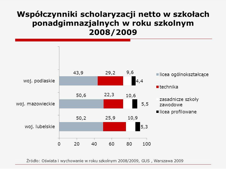 Współczynniki scholaryzacji netto w szkołach ponadgimnazjalnych w roku szkolnym 2008/2009 Źródło: Oświata i wychowanie w roku szkolnym 2008/2009, GUS,
