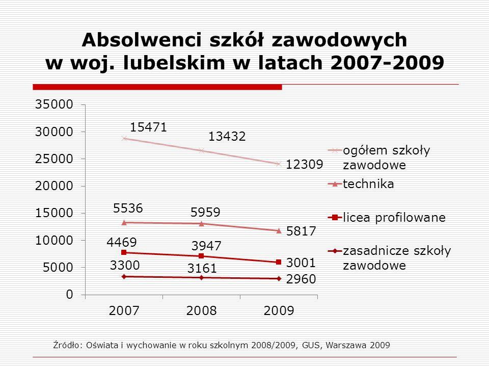 Absolwenci szkół zawodowych w woj. lubelskim w latach 2007-2009 Źródło: Oświata i wychowanie w roku szkolnym 2008/2009, GUS, Warszawa 2009