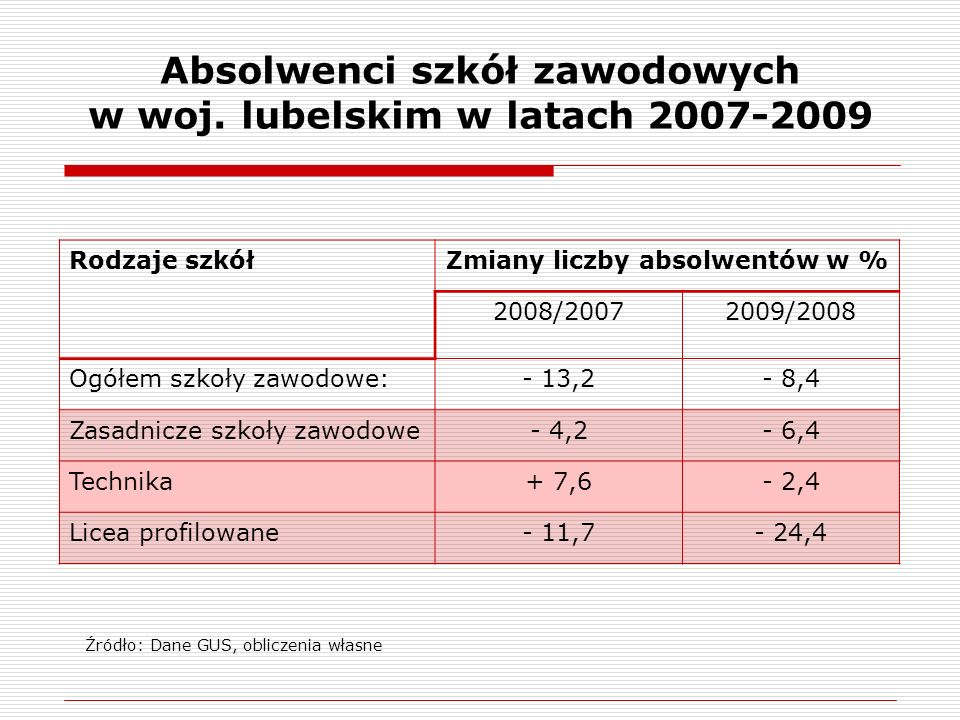 Absolwenci szkół zawodowych w woj. lubelskim w latach 2007-2009 Rodzaje szkółZmiany liczby absolwentów w % 2008/20072009/2008 Ogółem szkoły zawodowe:-