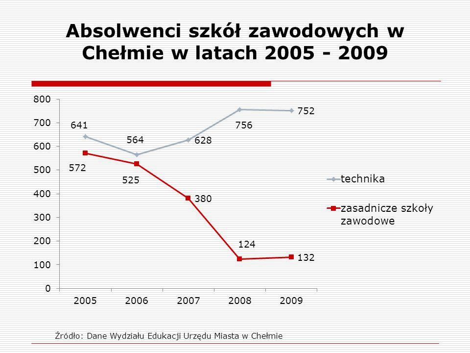 Absolwenci szkół zawodowych w Chełmie w latach 2005 - 2009 Źródło: Dane Wydziału Edukacji Urzędu Miasta w Chełmie
