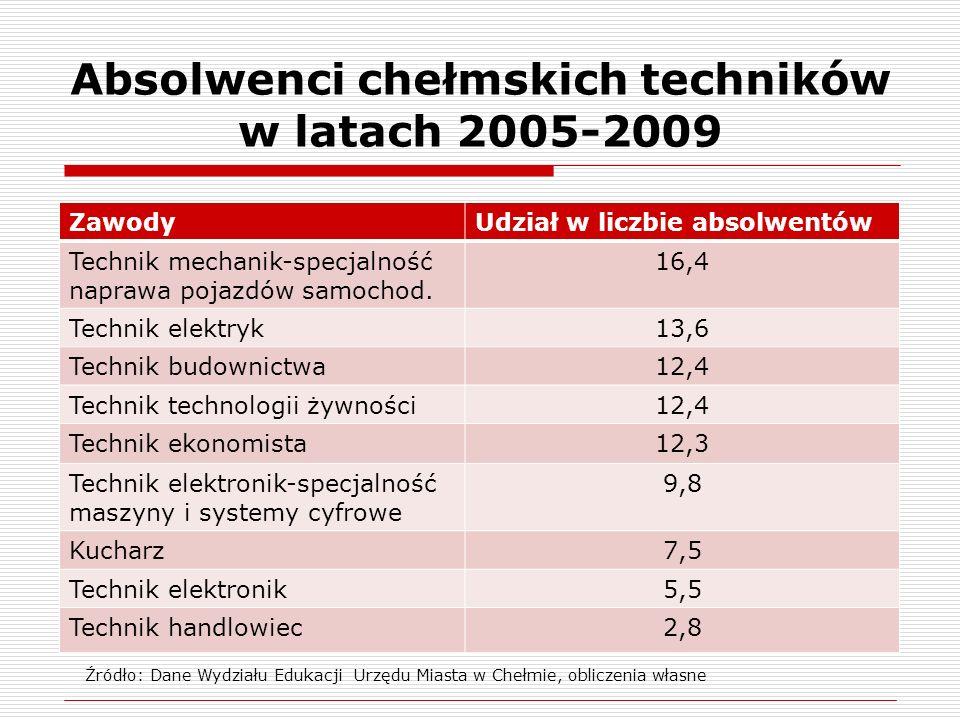 Absolwenci chełmskich szkół zawodowych w latach 2005-2009 ZawodyUdział w liczbie absolwentów Mechanik pojazdów samochodowych12,6 Technolog dokumentacji budowlanej12,6 Murarz8,9 Sprzedawca8,2 Technolog robót budowlanych7,2 Piekarz7,0 Elektryk5,6 Stolarz5,4 Malarz4,7 Źródło: Dane Wydziału Edukacji Urzędu Miasta w Chełmie, obliczenia własne