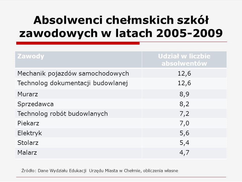 Absolwenci chełmskich szkół zawodowych w latach 2005-2009 ZawodyUdział w liczbie absolwentów Mechanik pojazdów samochodowych12,6 Technolog dokumentacj