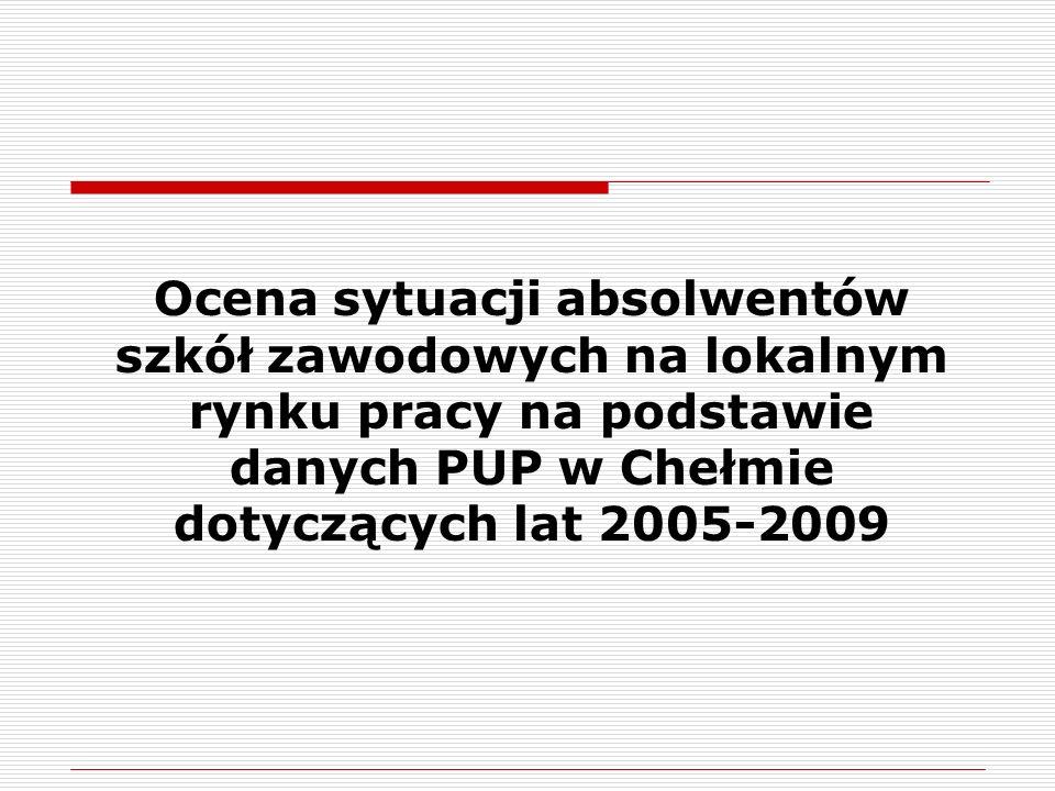 Ocena sytuacji absolwentów szkół zawodowych na lokalnym rynku pracy na podstawie danych PUP w Chełmie dotyczących lat 2005-2009