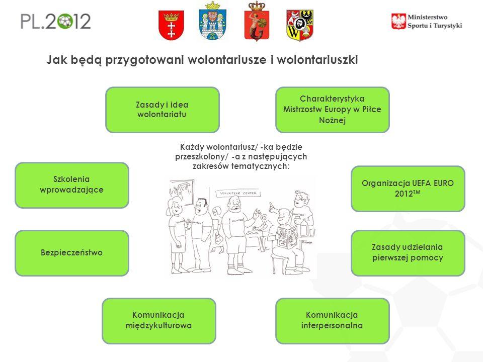 Jak będą przygotowani wolontariusze i wolontariuszki Każdy wolontariusz/ -ka będzie przeszkolony/ -a z następujących zakresów tematycznych: Charakterystyka Mistrzostw Europy w Piłce Nożnej Organizacja UEFA EURO 2012 TM Zasady udzielania pierwszej pomocy Komunikacja interpersonalna Komunikacja międzykulturowa Bezpieczeństwo Szkolenia wprowadzające Zasady i idea wolontariatu